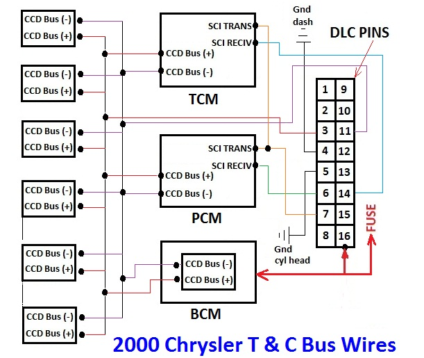 2000 Chrysler Town & Country Bus Wires