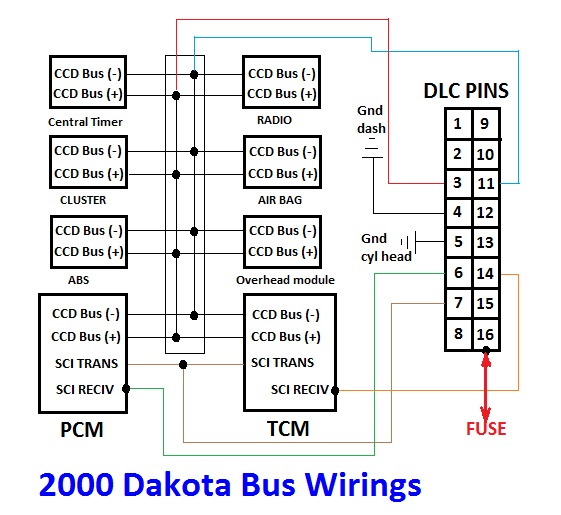 Dodge Dakota Bus Wires on 2000 Dakota Radio Wiring
