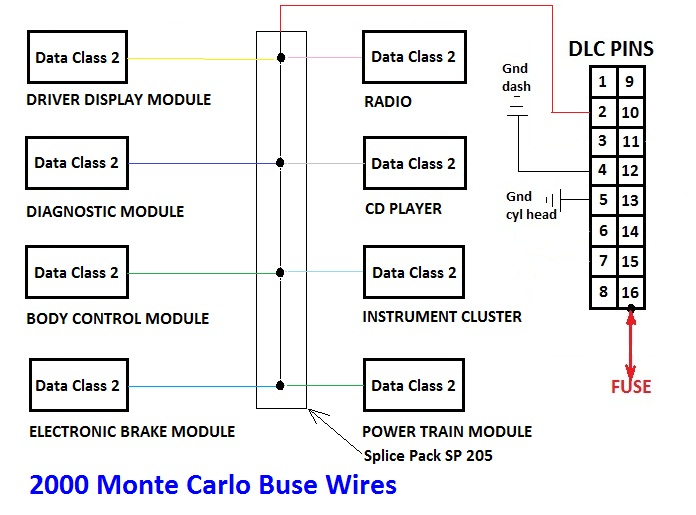 Best test for 2000 Chevrolet Monte Carlo LS 3.4L no start mil lamp Wiring Diagram For Monte Carlo on 2001 camaro wiring diagram, monte carlo engine diagram, 96 monte carlo window diagram, 1984 monte carlo window diagram, monte carlo window switch diagram, monte carlo power window diagram, 2004 chevy monte carlo exhaust diagram,
