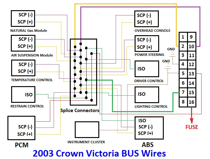 2003 Crown Victoria Bus Wires learn this guide 2003 ford crown victoria no start can bus wiring diagram at soozxer.org