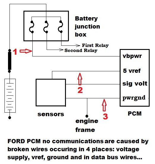 2003 Ford ECM circuits 2003 ford f150 data bus communication network protocol is vital in 2004 ford f150 5.4 pcm wiring diagram at alyssarenee.co