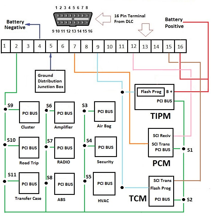 [SCHEMATICS_48EU]  2020 no communication No Start issues on 2003 Dodge 1500 trucks is best  fixed using a simple voltmeter and the dlc diagram | 03 Dodge Ram Wiring Diagram |  | Automotive Troubleshooting Secrets