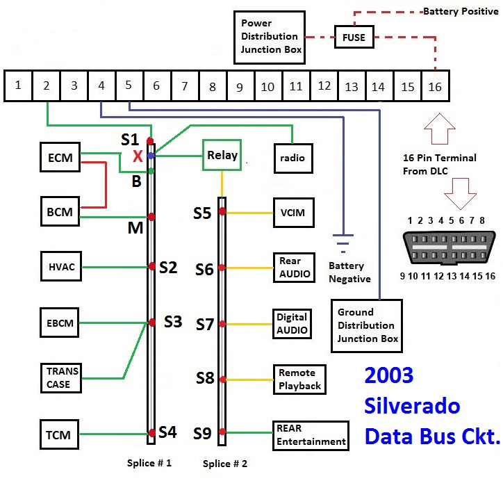 gm silverado data bus communication started in 2003 and with rh automotivetroubleshootingsecrets com 2003 chevy suburban fuse diagram 2003 chevy express 3500 fuse box diagram