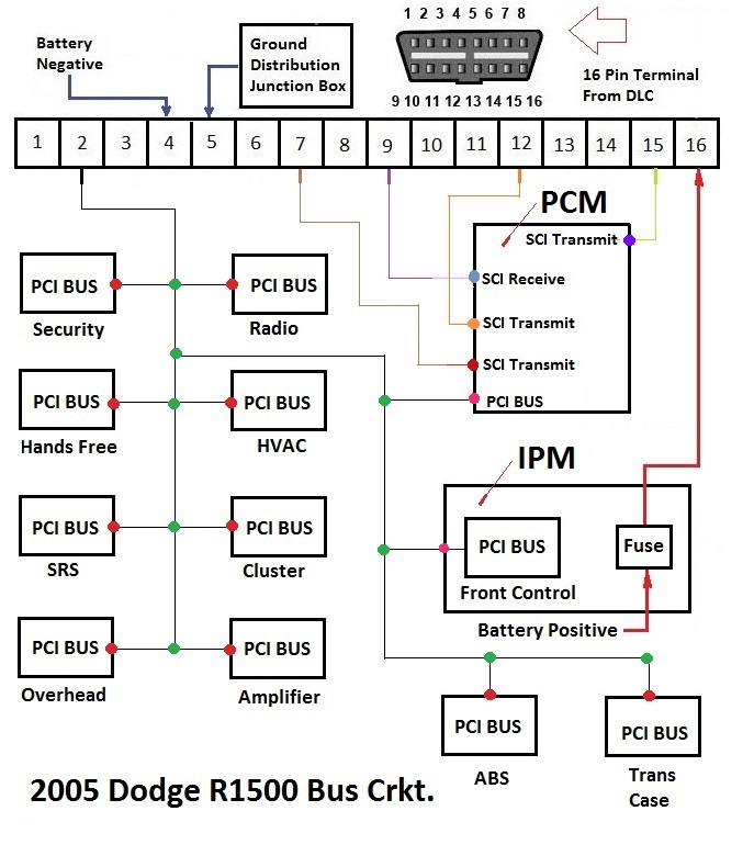 using a voltmeter can fix no communication and wiring problems for 2005 dodge 1500 bus wiring diagram