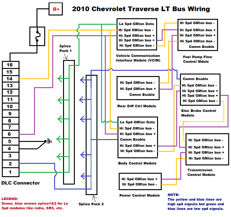 2010 Chevy Traverse LT no        start bus wiring
