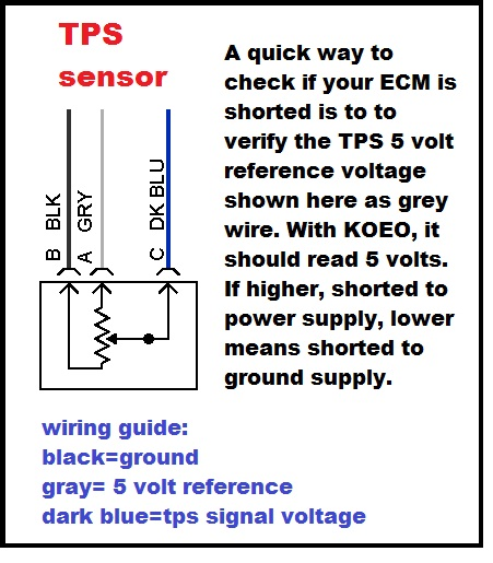 Car Wiring Diagram Test : Get the latest auto wiring test use in and using