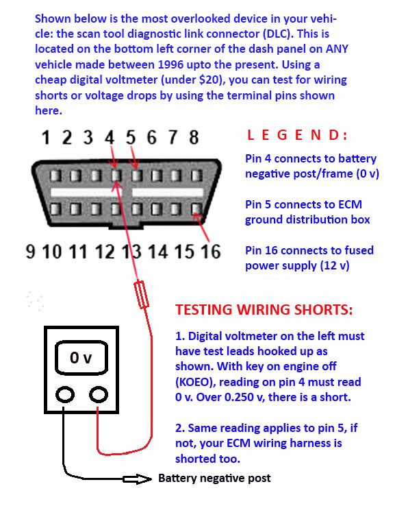 gm obdii wiring diagram wiring diagram and schematic design gm aldl connector diagram 2003 06 gmc yukon remote start pictorial