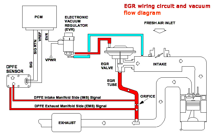 p1408 fault code repair means cleaning egr valve passages and rh automotivetroubleshootingsecrets com egr valve wiring diagram vw egr wiring diagram