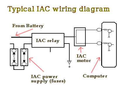 fix p0508 code by inspecting your iac motor and its wirings iac motor wiring