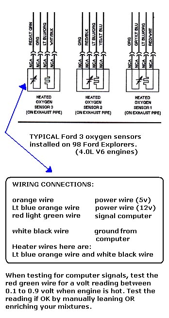 testing 4 wire oxygen sensors involve checking the heater wires click here to see the 4 wire oxygen sensor