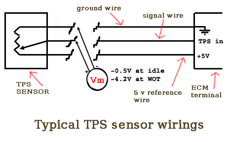 p0510 fault code deals the basic of tps sensor circuits this p0510 code commonly refers to a defective throttle positioner sensor but a quick way to check this is to verify the tps wiring connections