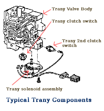 How To Replace A Tcc Solenoid A 2000 Dodge Neon Ehow #2: trany torqe test copy