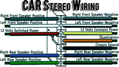 hot car stereo wiring tips for great audio system rh automotivetroubleshootingsecrets com car stereo wiring colors pioneer car stereo wiring color codes